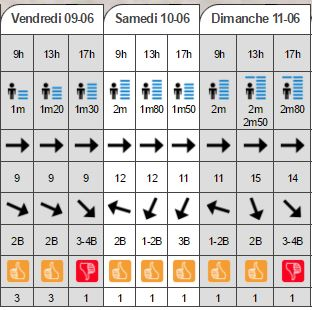 Prévisions surf samedi 10 juin !
